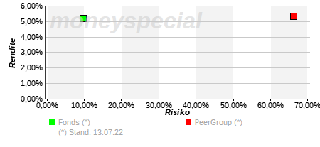 Rendite/Risiko-Matrix
